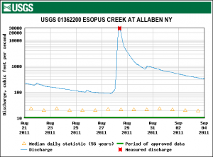 Hydrograph of Esopus Creek at Allaben prior to TS Irene in 2011.